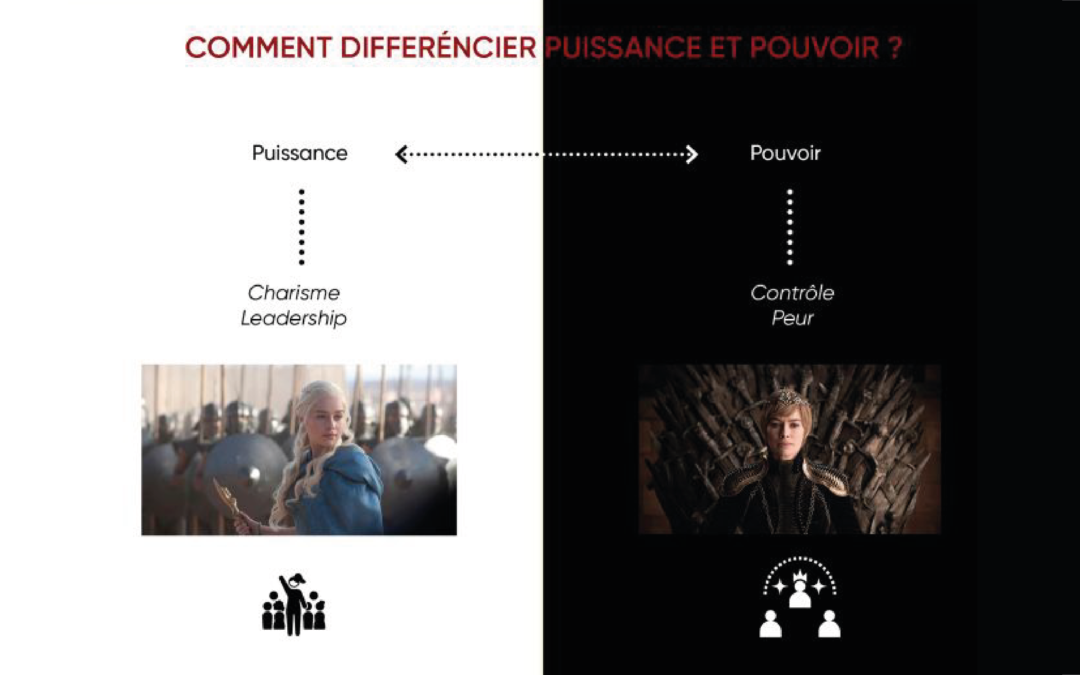 Puissance vs Pouvoir